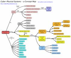 Cyber-Physical Systems - a Concept Map Cyber Physical System, Physical Properties, Industrial, The Future Is Now, Math Concepts, Information Graphics, Research Paper, Computer Science, Software Development