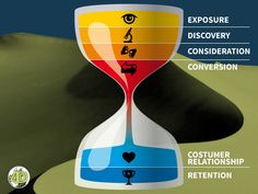 When you start with your Digital Marketing Funnel, you must look at companies' online marketing strategy. - Web4D.org