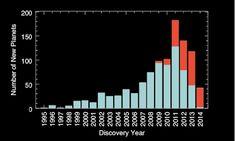 Estes são todos os planetas descobertos neste ano, comparado com as últimas duas décadas