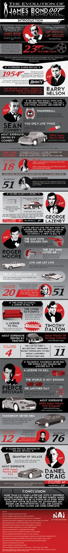 Bond, James Bond. 007. Explore this infographic that details the history of James Bonds' movies, films, and dozen of books.  Learn who some of the most famous actors who played James Bond were, gadgets used, cars driven, and women dated.
