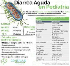 FlashCards #CONSALUD: DIARREA GUDA EN PEDIATRIA RECUERDA: A nivel mundial la diarrea aguda es la 2ª causa de muerte en menores de 5 años, solo por abajo de la neumonía. #ENARM #ENARM2018 #ENARMEANDO #MIR #USMLE #Step2CK #MedTips #MedStudent #EstudianteMedico #FutureDoctor #Medicine #MedLife Medical Science, Medical School, Medical Care, Medicine Notes, Medicine Student, Nursing Tips, Med Student, Medical Assistant, School Humor