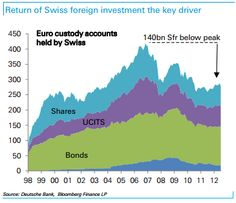 Swiss Franc Looks Vulnerable As A Safe Haven After The US Delays Default --- Despite many predicting a weakening of the Swiss franc this year, it has not happened yet, but this is not to say it will not. Ultimately, the case for weakening rests on one thing: a return of Swiss outflows to the rest of the world, and many believe that the backdrop for this to materialise remains as strong as ever. Fx News, Safe Haven, Vulnerability, Investing, Rest, Strong, Shit Happens, Sayings, Lyrics
