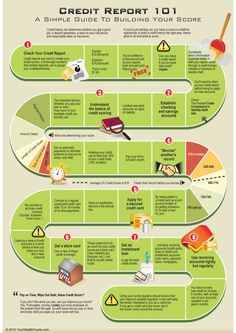 How To Improve Your Credit Score(infographic) - Blog About Infographics and Data Visualization - Cool Infographics