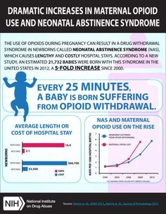 Use of opioids during pregnancy can result in a drug withdrawal syndrome in newborns called neonatal abstinence syndrome or neonatal opioid withdrawal syndrome (NAS/NOWS). Every minutes, 1 baby is born suffering from opioid withdrawal. Nursing Student Quotes, Nursing Students, Nursing Schools, Neonatal Abstinence Syndrome, Kentucky, Drug Withdrawal, Pediatric Nursing, Nicu Nursing, Nursing Research
