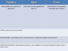 Rutina de pensamiento Palabra-idea-Frase