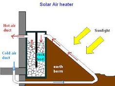 Solar Projects, Energy Projects, Diy Solar, Alternative Energie, Solar Panel Technology, Green Technology, Energy Technology, Advantages Of Solar Energy, Solar Heater