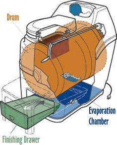 How Do Composting Toilets Work? - http://www.ecosnippets.com/environmental/how-do-composting-toilets-work/