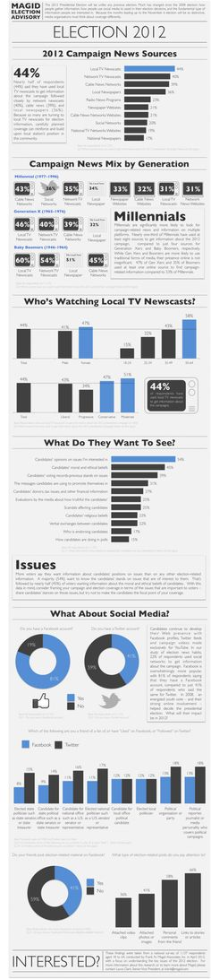 Election 2012: Campaign News Sources[INFOGRAPHIC]