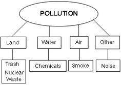 essay about pollution in malaysia