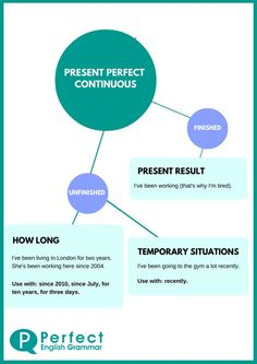 Present Perfect Continuous Infographic