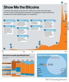 Charting Bitcoin's Unsteady Rise | MIT Technology Review