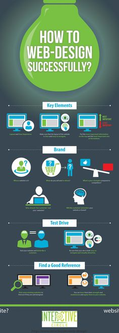 How to Web-Design Successfully? Infographic - simple but useful for basic ponts for inexperienced clients