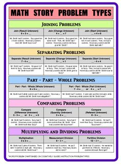 #Free Printable Poster of different types of story problems in #math