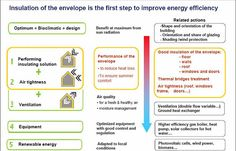How to design and build an energy efficient building? / Green facts, energy efficiency / Q&A / Home - Isover