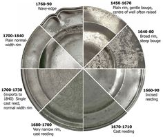 This chart shows the most important sadware (pewter) styles of chargers, dishes and saucers and their main periods of use.