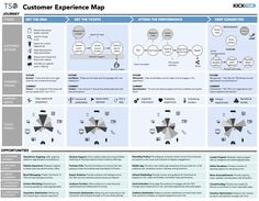 customer experience map - Google Search