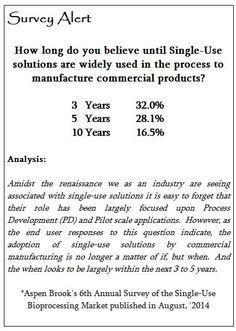 How long do you believe until Single-Use solutions are widely used in the process to manufacture commercial products?