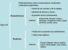 el romanticismo español - Buscar con Google
