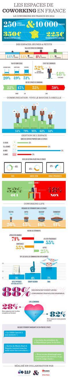 Le coworking: infographie d'un phénomène qui monte.