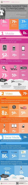 Pharma marketing to physicians [infographic]   Digital Pharma   Scoop.it