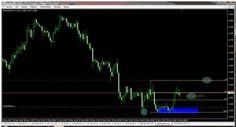 Nuestro trader @RobertoClaroAra : Actualización Long EURUSD por proporción Fuerza/Tiempo