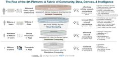The Rise of the 4th Platform: Digital Community, Devices, Data, and Intelligence
