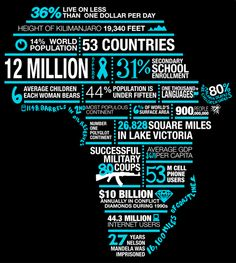 Africa facts in shape