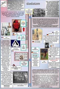 Okuma Atlası Sanat: Dada Kurt Schwitters, Francis Picabia, Max Ernst, Learn English, Art Lessons, Art History, Philosophy, Gallery Wall, Doodles