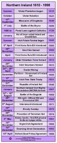 This is a printable history timeline poster covering the main events of the history of Northern Ireland, The Troubles Two files included -