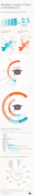 Tutti i numeri degli studenti europei. #Erasmus #EuropeanParliament