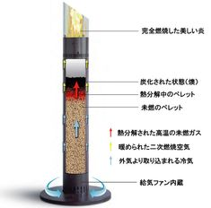 Pellet Heater, Rocket Heater, Rocket Stoves, Pellet Burner, Pellet Stove, Wood Burner, Rocket Stove Design, Play Wood, Cooking Stove