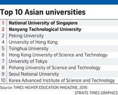 NUS, NTU top Asia's best universities list, Education News & Top Stories - The Straits Times