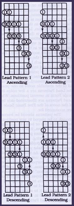 Learning Guitar: Pentatonic Scales and Lead Patterns Caged Horizontal scales Music Theory Guitar, Jazz Guitar, Music Guitar, Playing Guitar, Learning Guitar, Music Chords, Guitar Store, Piano Music, Guitar Scales Charts