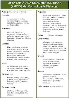 Cursos 15: Lista de Alimentos Tipo A, Dieta 3x1 para Adelgazar Healthy Dessert Recipes, Diet Recipes, Healthy Life, Healthy Eating, Lose Lower Belly Fat, Alkaline Foods, Eat Smart, Loose Weight, Eating Well