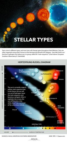 How to Tell Star Types Apart (Infographic) by Karl Tate, Infographics Artist  : Astronomers group stars into classes according to spectral color and brightness.