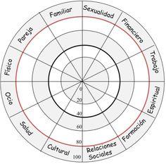 ... Las 12 áreas de la vida. MI RUEDA DE LA VIDA coaching. La rueda de la vida: Esta técnica sirve para reflexionar sobre qué grado de satisfacción tienes en cada área y si te estás centrando o no en aquellas que te aportan mayor bienestar y felicidad. Es recomendable utilizarla en la primera etapa de la fase de investigación. A continuación os dejo un enlace dónde viene explicada perfectamente y una imagen que os servirá como ejemplo.