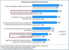 70 Percent Of Pinterest Users Are There For Shopping Inspiration