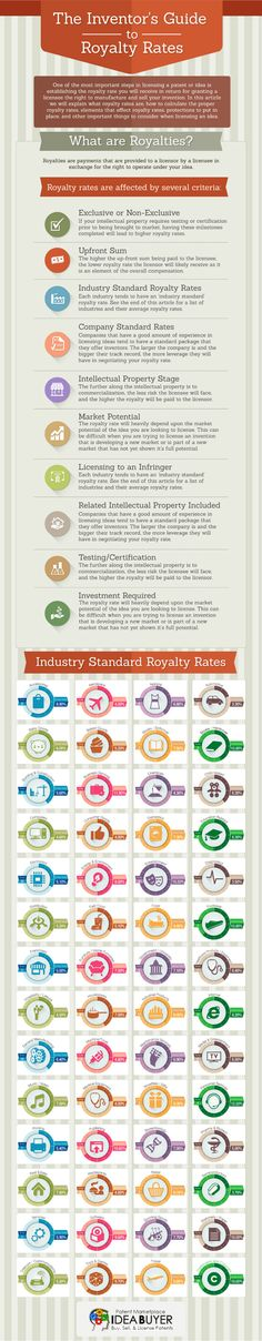 Your One-Stop Guide to Royalty Rates (Infographic)