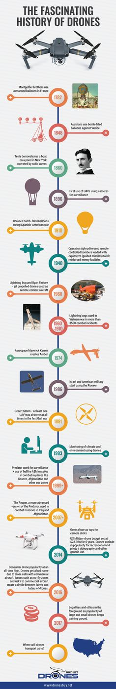 Timeline of the History of drones - Infographic