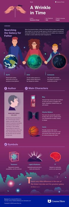 This @CourseHero infographic on A Wrinkle in Time is both visually stunning and informative!