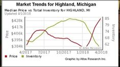Markets at a Glance - Highland Township Michigan