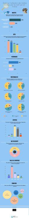 Zoom sur lutilisation des médias sociaux par les start-ups en...