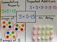 Multiplication Frayer Model