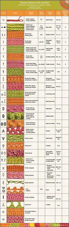 Cuadro de símbolos y abreviaturas de puntos en crochet - Tejiendo Perú