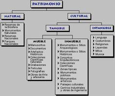 TIPOS DE PATRIMONIO EN VENEZUELA