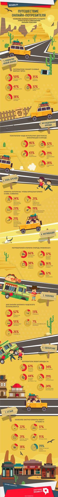 маркетинг, e-commerse, путешествие, потребители, аудитория, покупка, лояльность, мотивация, одобрение, бренды, онлайн-покупка, инфографика