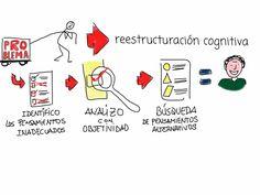 Reestructuración Cognitiva #desarrollo personal #sketchnote