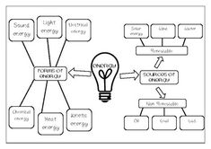 With these mindmaps students can learn the types and sources of energy. On the first page the mindmap can be filled out by the student with words or drawings. The second is ready to print.