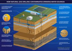 The Dangers of Fracking and Why it Must Be Stopped - Natural Gas Drilling