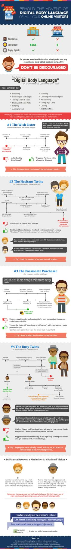 The Advent of Digital Body Language [INFOGRAPHIC]